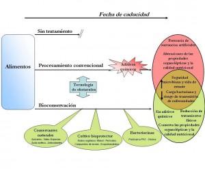 comparación bacteriocinas y sustancias químicas en alimentos